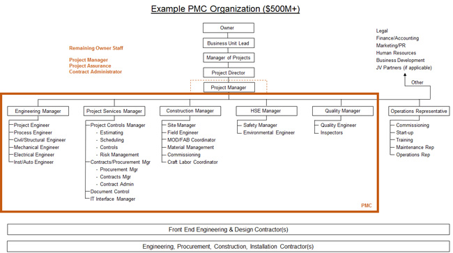Project Management Contractor (PMC) Chart